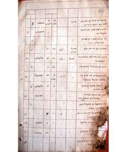 (37KB) Death register from Mogilev Jewish Society. 1837.