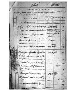 (54KB) Census records of Jewish townspeople, the town of Koydanovo, Minsk county and Governorate. 1834.