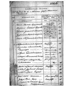 (56KB) Census records of Jewish townspeople, the town of Koydanovo, Minsk county and Governorate. 1834.